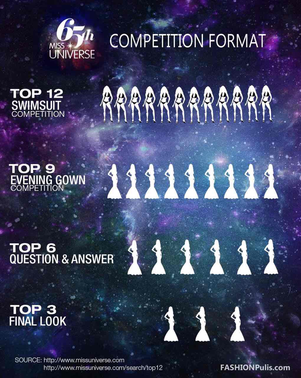 Miss Universe 2016 Competition Format