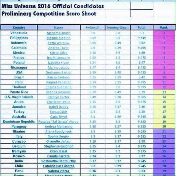 miss Universe 2016 Preliminary Competition score sheet